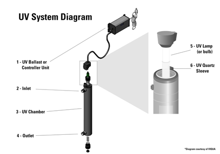 Miraculous Uv Lamp Systems Water Products Wiring Digital Resources Indicompassionincorg